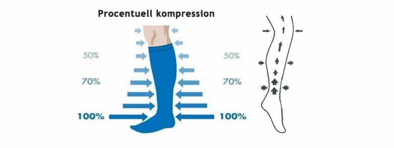 Procentuell kompression stödstrumpa